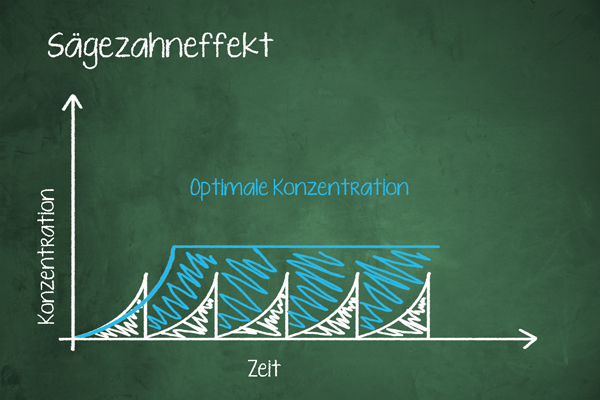 Saegezahneffekt Optimal