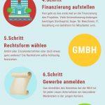 Selbstständig machen in Österreich – der große Ratgeber