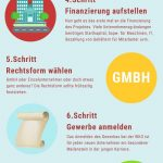 selbstaendig-machen-infografik